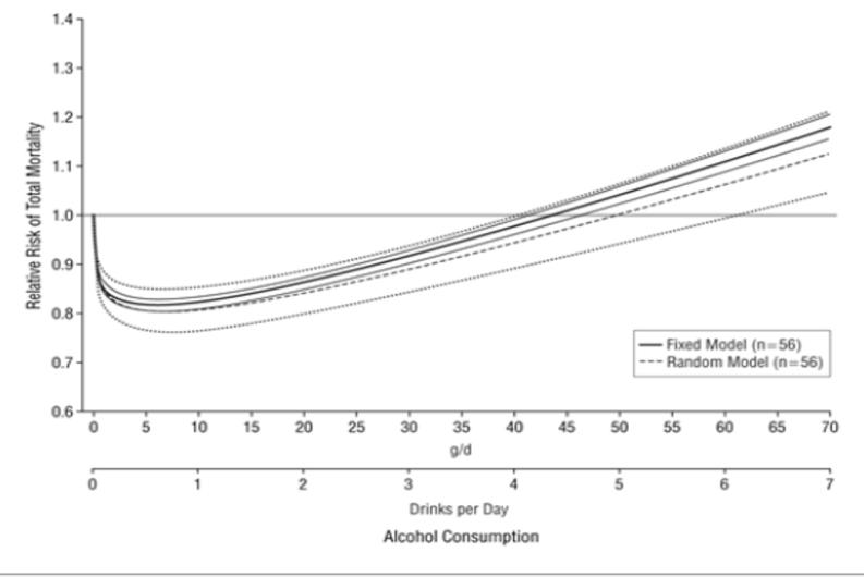 アルコールの適量死亡率